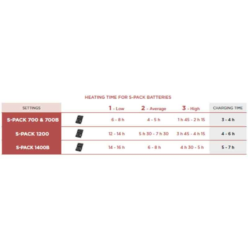 Powersock Set Heat Uni + S-pack 1200
